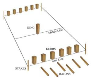 Kubb Diagram